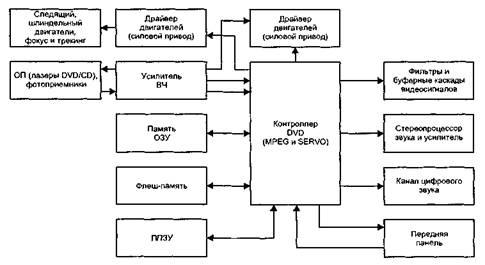Схемы телевизоров samsung