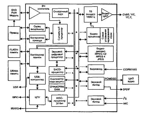 схема блока лазера SF-HD6