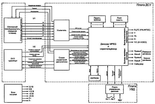 Контроллер привода DVD (декодер MPEG и сервопроцессор) выполнен на микросхеме U1 (ESS6628, Vibratto-ll) в...