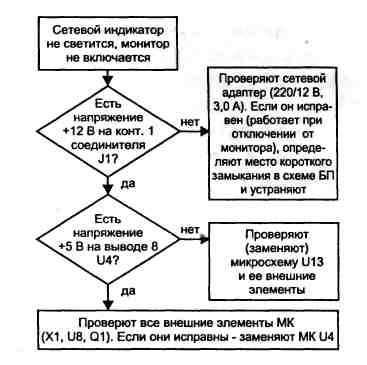 описание работы схемы электрической принципиальной