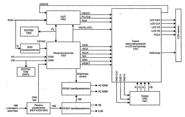 Структурная схема монитора