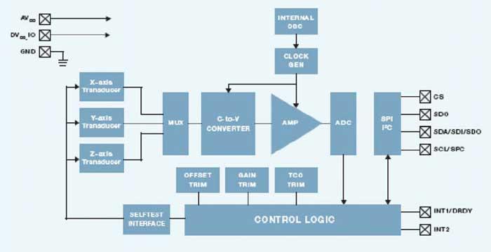 Функциональная схема MMA7450:
